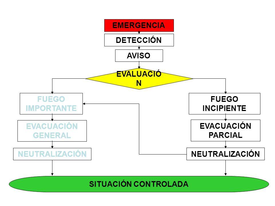 DETECCIÓN AVISO EVALUACIÓ N FUEGO IMPORTANTE FUEGO INCIPIENTE SITUACIÓN CONTROLADA EVACUACIÓN GENERAL NEUTRALIZACIÓN EVACUACIÓN PARCIAL EMERGENCIA