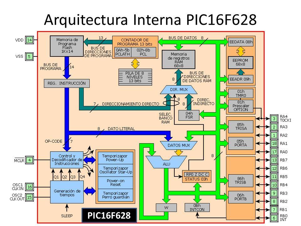 PIC16F628 Arquitectura Interna PIC16F628