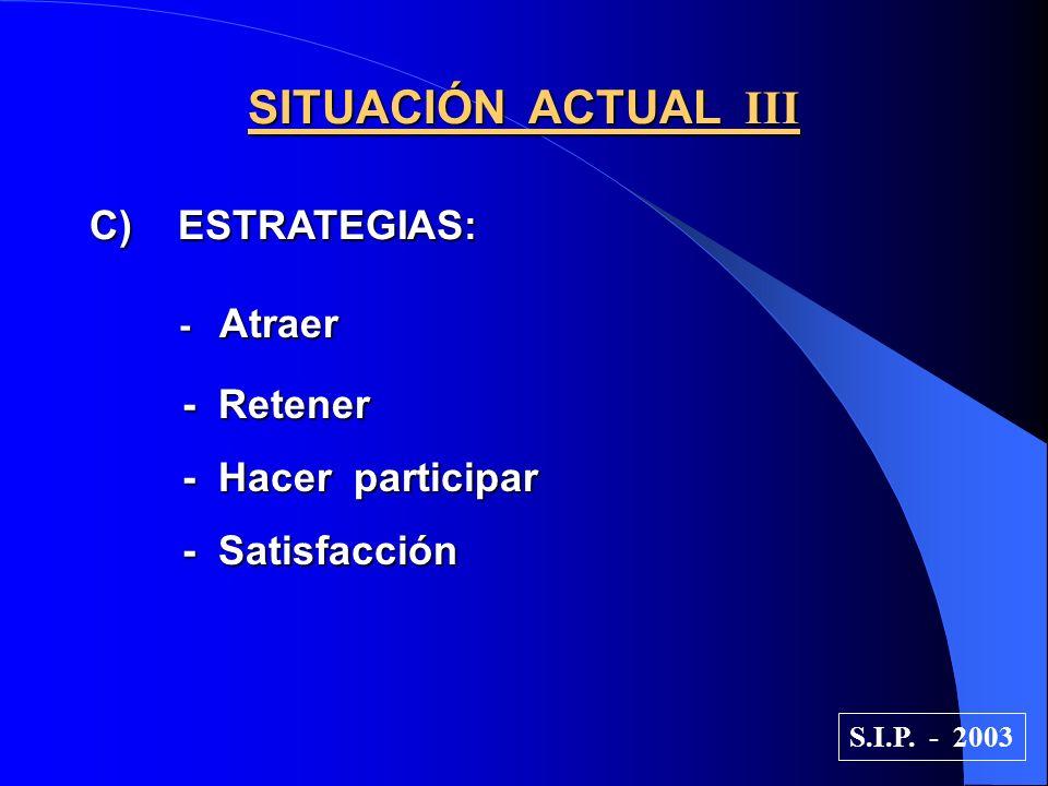 SITUACIÓN ACTUAL III C) ESTRATEGIAS: - Atraer - Atraer - Retener - Retener - Hacer participar - Hacer participar - Satisfacción - Satisfacción S.I.P.