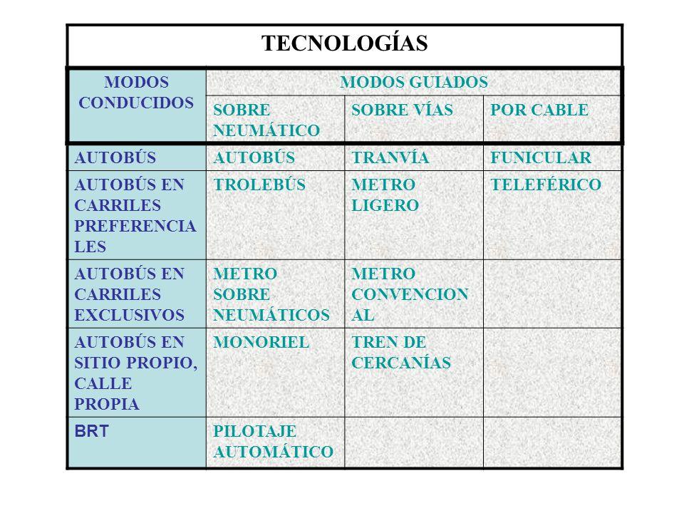 TECNOLOGÍAS MODOS CONDUCIDOS MODOS GUIADOS SOBRE NEUMÁTICO SOBRE VÍASPOR CABLE AUTOBÚS TRANVÍAFUNICULAR AUTOBÚS EN CARRILES PREFERENCIA LES TROLEBÚSME
