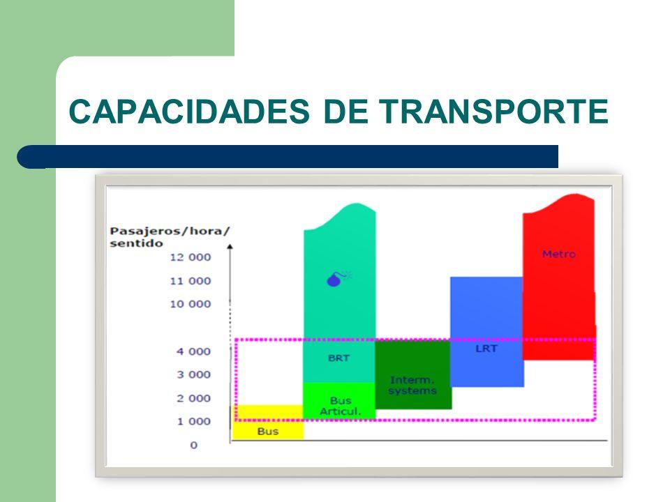 CAPACIDADES DE TRANSPORTE