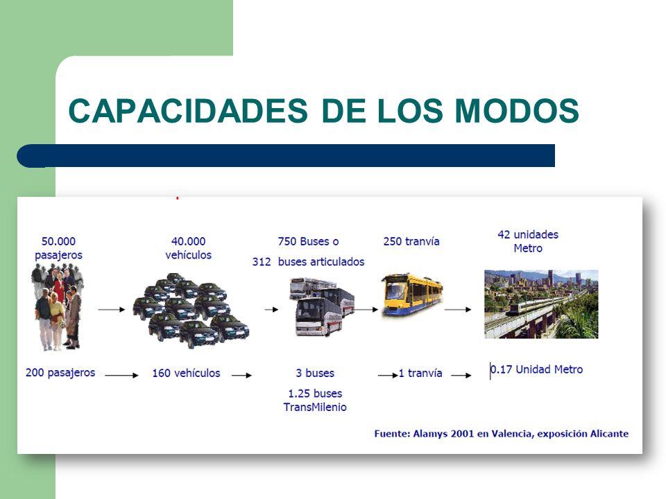 CAPACIDADES DE LOS MODOS