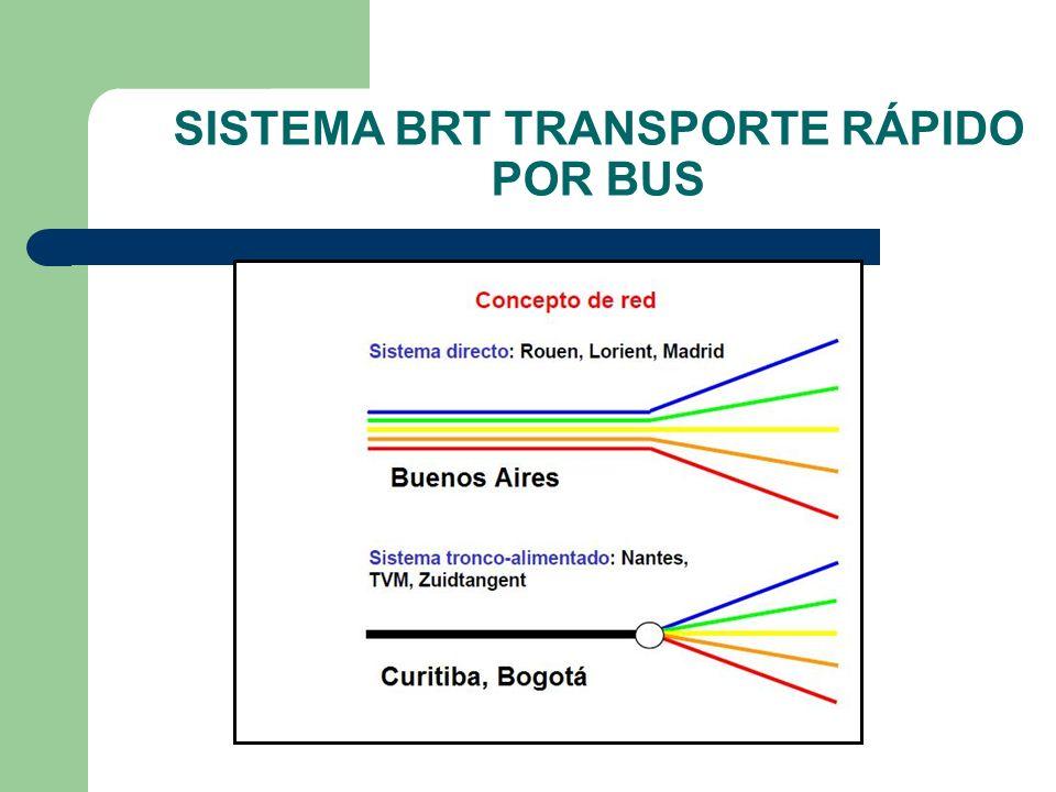 SISTEMA BRT TRANSPORTE RÁPIDO POR BUS