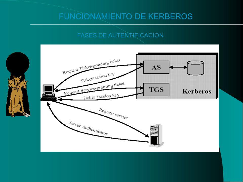 FUNCIONAMIENTO DE KERBEROS FASES DE AUTENTIFICACION