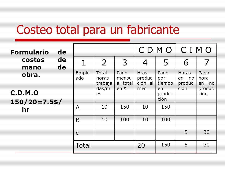 Costeo total para un fabricante Formulario de costos de mano de obra. C.D.M.O 150/20=7.5$/ hr C D M OC I M O 1234567 Emple ado Total horas trabaja das