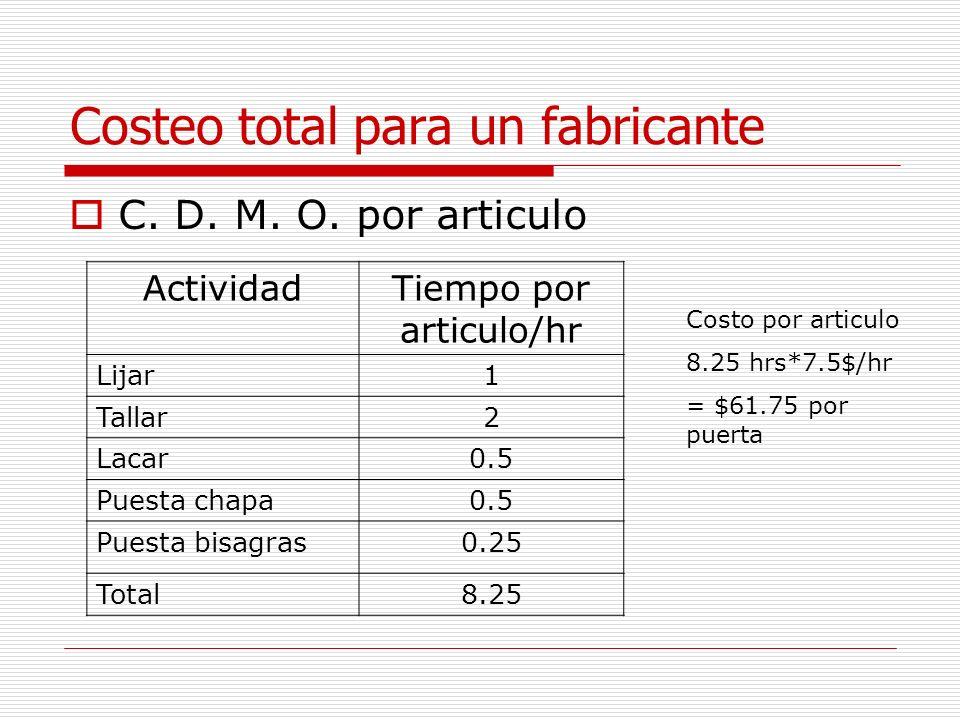 Costeo total para un fabricante C. D. M. O. por articulo ActividadTiempo por articulo/hr Lijar1 Tallar2 Lacar0.5 Puesta chapa0.5 Puesta bisagras0.25 T
