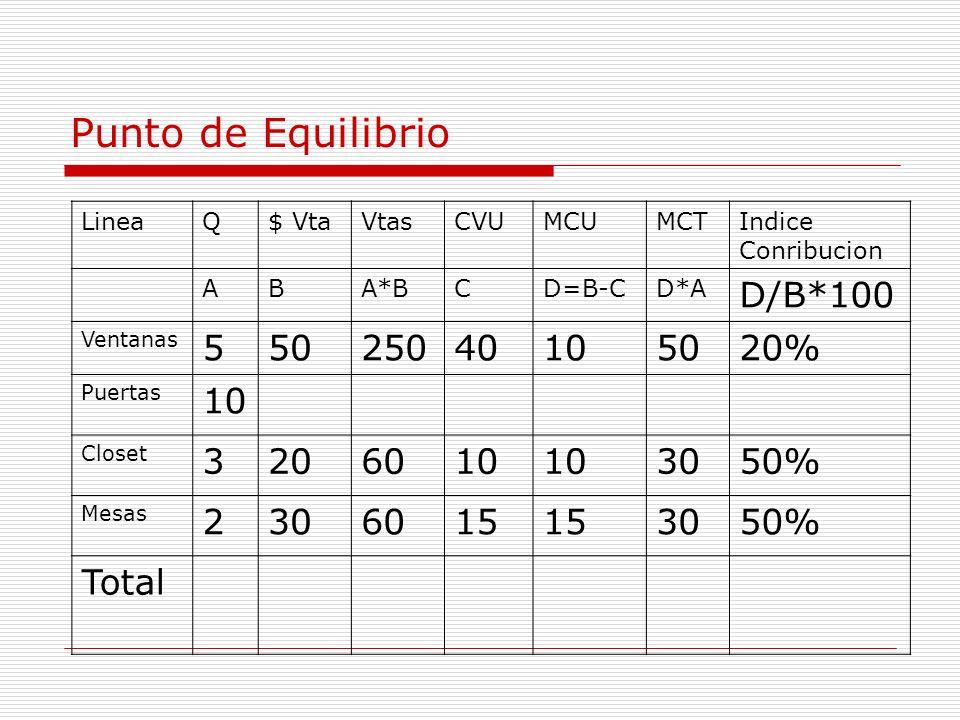 LineaQ$ VtaVtasCVUMCUMCTIndice Conribucion ABA*BCD=B-CD*A D/B*100 Ventanas 55025040105020% Puertas 10 Closet 3206010 3050% Mesas 2306015 3050% Total P