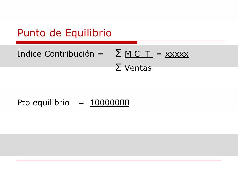 Índice Contribución = Σ M C T = xxxxx Σ Ventas Pto equilibrio = 10000000 Punto de Equilibrio