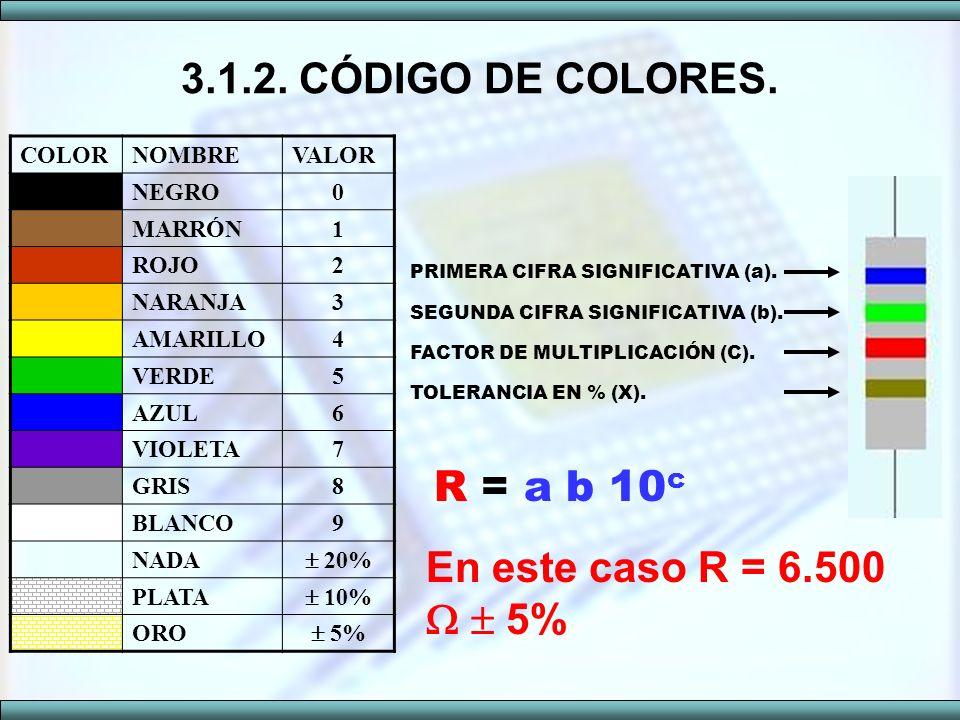 3.1.2. CÓDIGO DE COLORES. COLORNOMBREVALOR NEGRO0 MARRÓN1 ROJO2 NARANJA3 AMARILLO4 VERDE5 AZUL6 VIOLETA7 GRIS8 BLANCO9 NADA 20% PLATA 10% ORO 5% R = a
