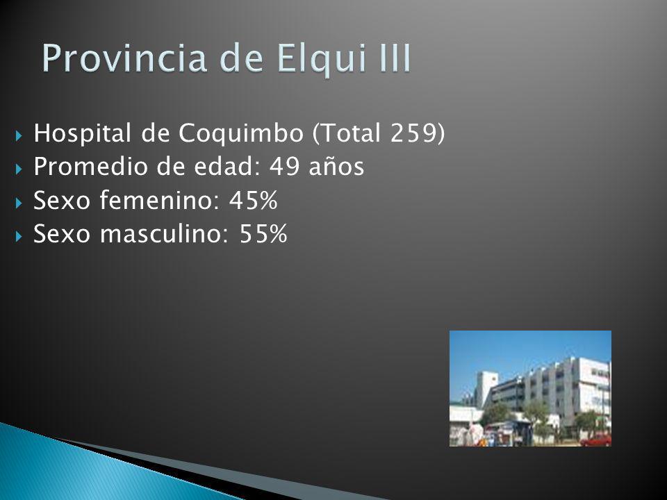 Hospital de Coquimbo (Total 259) Promedio de edad: 49 años Sexo femenino: 45% Sexo masculino: 55%