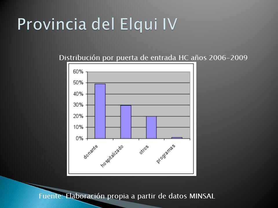 Distribución por puerta de entrada HC años 2006-2009 Fuente: Elaboración propia a partir de datos MINSAL