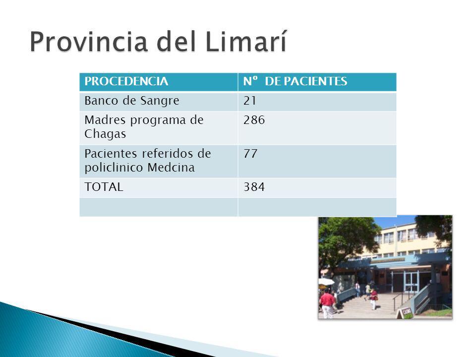 PROCEDENCIANº DE PACIENTES Banco de Sangre21 Madres programa de Chagas 286 Pacientes referidos de policlinico Medcina 77 TOTAL384