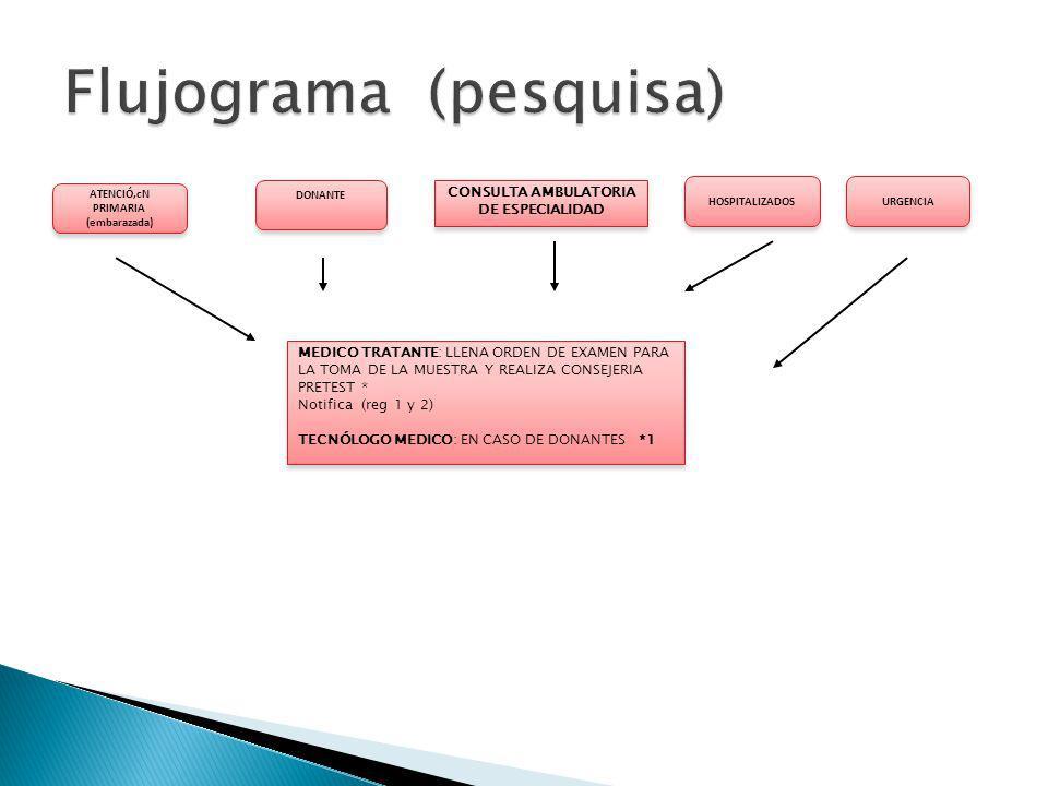 MEDICO TRATANTE: LLENA ORDEN DE EXAMEN PARA LA TOMA DE LA MUESTRA Y REALIZA CONSEJERIA PRETEST * Notifica (reg 1 y 2) TECNÓLOGO MEDICO: EN CASO DE DONANTES *1 MEDICO TRATANTE: LLENA ORDEN DE EXAMEN PARA LA TOMA DE LA MUESTRA Y REALIZA CONSEJERIA PRETEST * Notifica (reg 1 y 2) TECNÓLOGO MEDICO: EN CASO DE DONANTES *1 ATENCIÓ,cN PRIMARIA (embarazada) ATENCIÓ,cN PRIMARIA (embarazada) DONANTE CONSULTA AMBULATORIA DE ESPECIALIDAD CONSULTA AMBULATORIA DE ESPECIALIDAD HOSPITALIZADOS URGENCIA