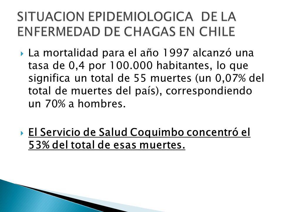La mortalidad para el año 1997 alcanzó una tasa de 0,4 por 100.000 habitantes, lo que significa un total de 55 muertes (un 0,07% del total de muertes del país), correspondiendo un 70% a hombres.