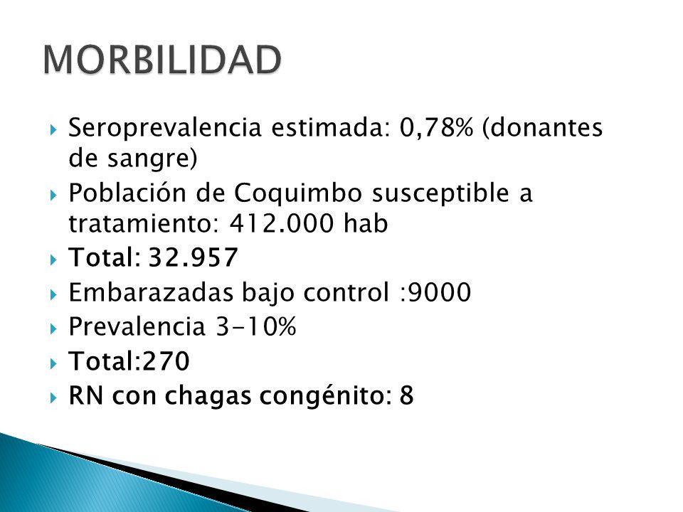Seroprevalencia estimada: 0,78% (donantes de sangre) Población de Coquimbo susceptible a tratamiento: 412.000 hab Total: 32.957 Embarazadas bajo control :9000 Prevalencia 3-10% Total:270 RN con chagas congénito: 8