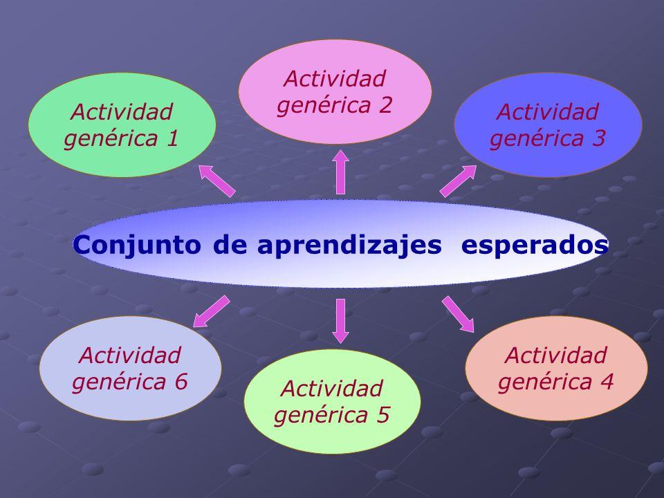 Actividad genérica 2 Actividad genérica 5 Actividad genérica 6 Actividad genérica 3 Actividad genérica 1 Actividad genérica 4 Conjunto de aprendizajes esperados
