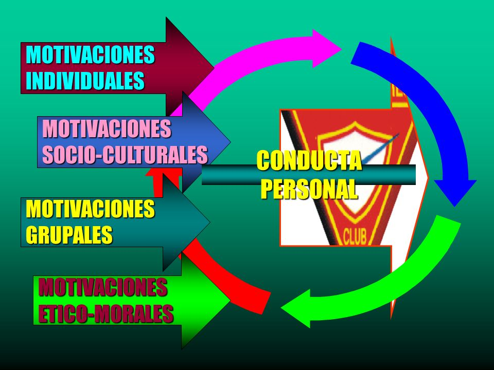 MOTIVACIONESINDIVIDUALES MOTIVACIONESSOCIO-CULTURALES MOTIVACIONESGRUPALES MOTIVACIONESETICO-MORALES CONDUCTA PERSONAL