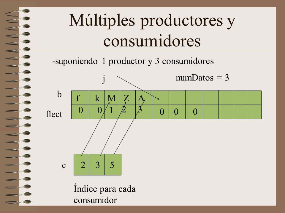 Múltiples productores y consumidores flect j b AZMkf -suponiendo 1 productor y 3 consumidores c 235 001 23 Índice para cada consumidor numDatos = 3 000