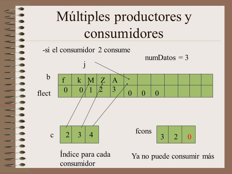 Múltiples productores y consumidores flect j b AZMkf -si el consumidor 2 consume c 234 001 23 Índice para cada consumidor fcons 320 numDatos = 3 000 Ya no puede consumir más