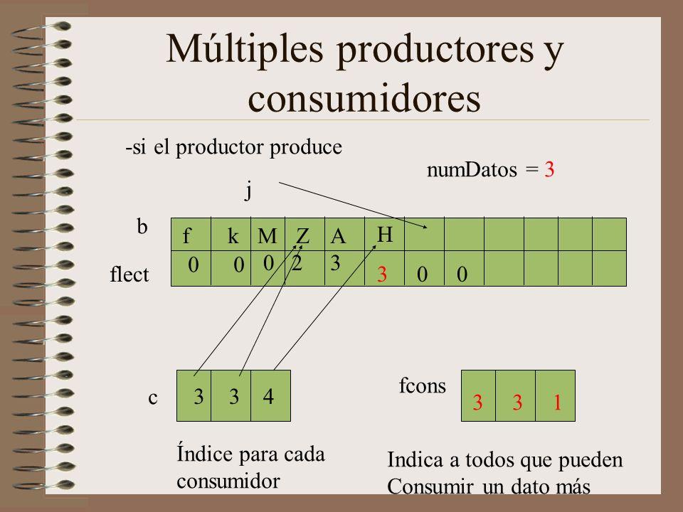 Múltiples productores y consumidores flect j b AZMkf -si el productor produce c 334 00 023 Índice para cada consumidor fcons 331 numDatos = 3 300 Indica a todos que pueden Consumir un dato más H