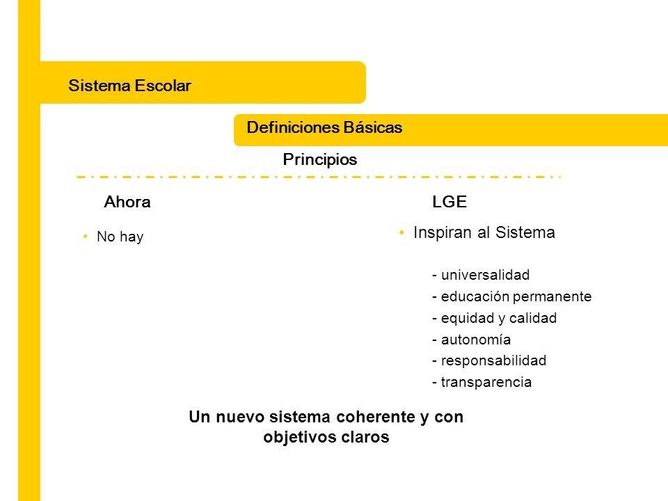 Sistema Escolar Definiciones Básicas Principios Ahora LGE No hay Inspiran al Sistema - universalidad - educación permanente - equidad y calidad - auto