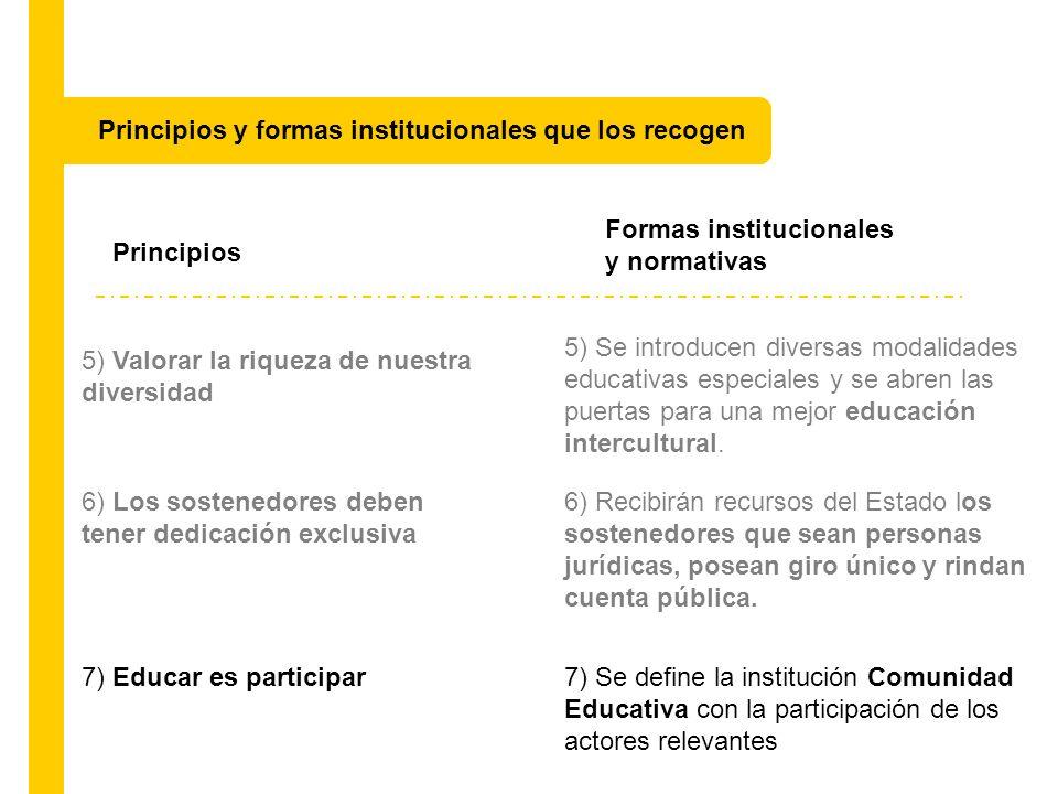 Principios Formas institucionales y normativas 5) Valorar la riqueza de nuestra diversidad 5) Se introducen diversas modalidades educativas especiales
