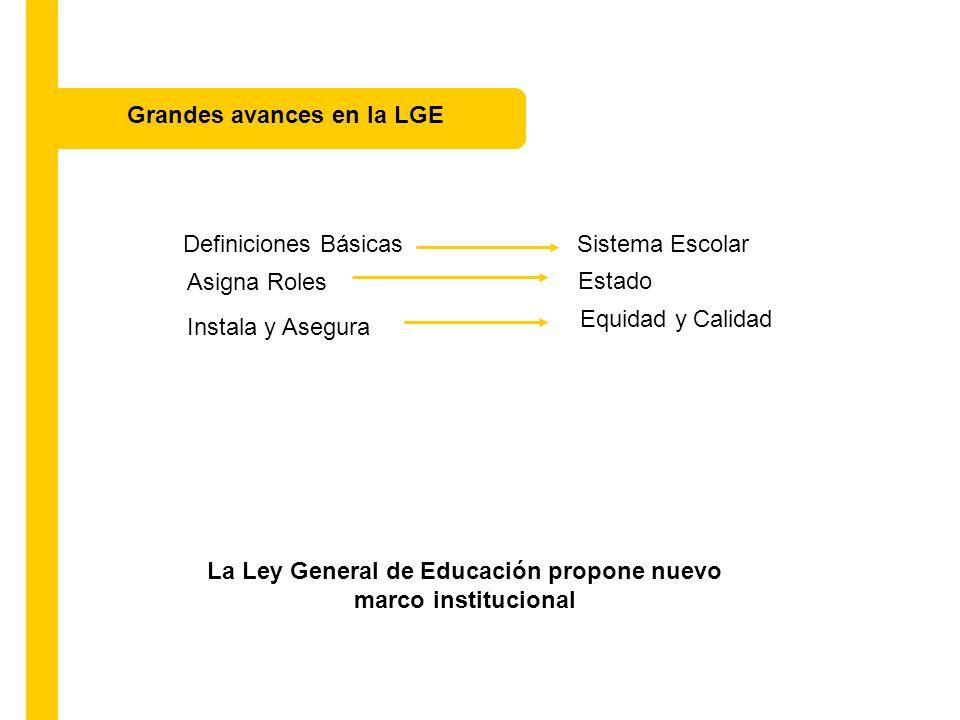 Definiciones Básicas Sistema Escolar La Ley General de Educación propone nuevo marco institucional Asigna Roles Estado Instala y Asegura Equidad y Calidad Pone RequisitosSostenedores Privados Grandes avances en la LGE