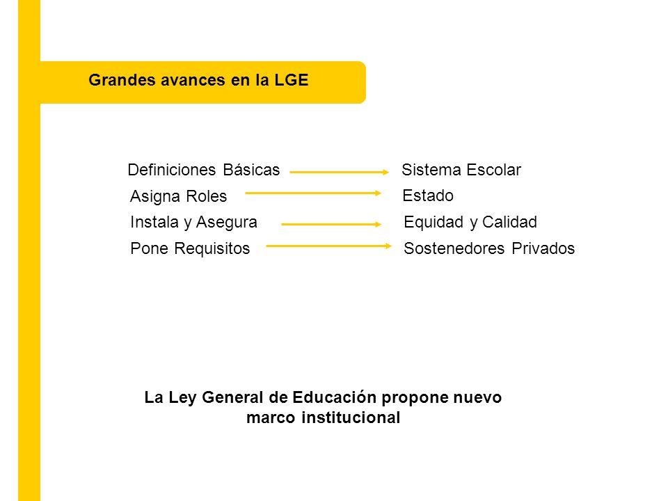 Definiciones Básicas Sistema Escolar La Ley General de Educación propone nuevo marco institucional Asigna Roles Estado Instala y Asegura Equidad y Cal
