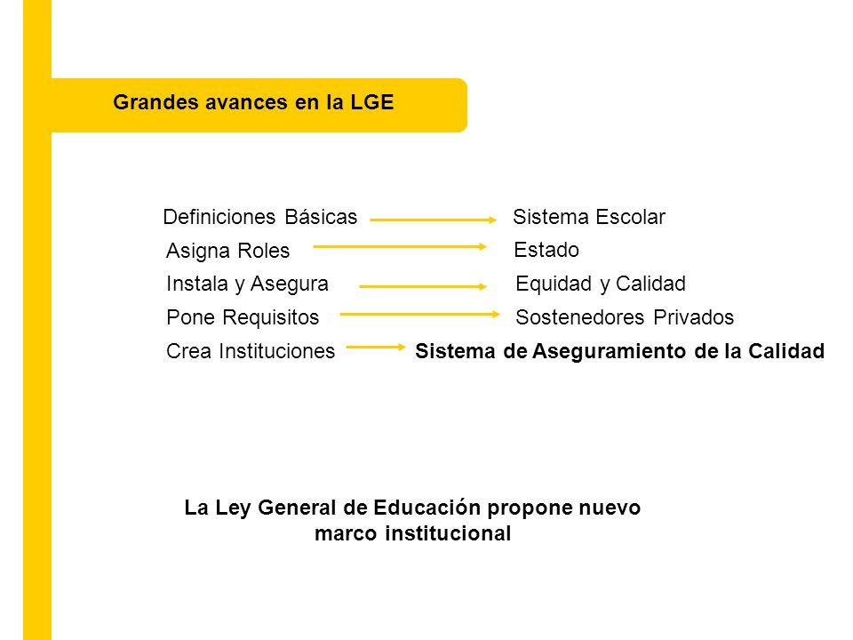 Sistema Escolar Definiciones Básicas Principios Ahora LGE No hay Inspiran al Sistema - universalidad - educación permanente - equidad y calidad - autonomía - responsabilidad - transparencia Un nuevo sistema coherente y con objetivos claros