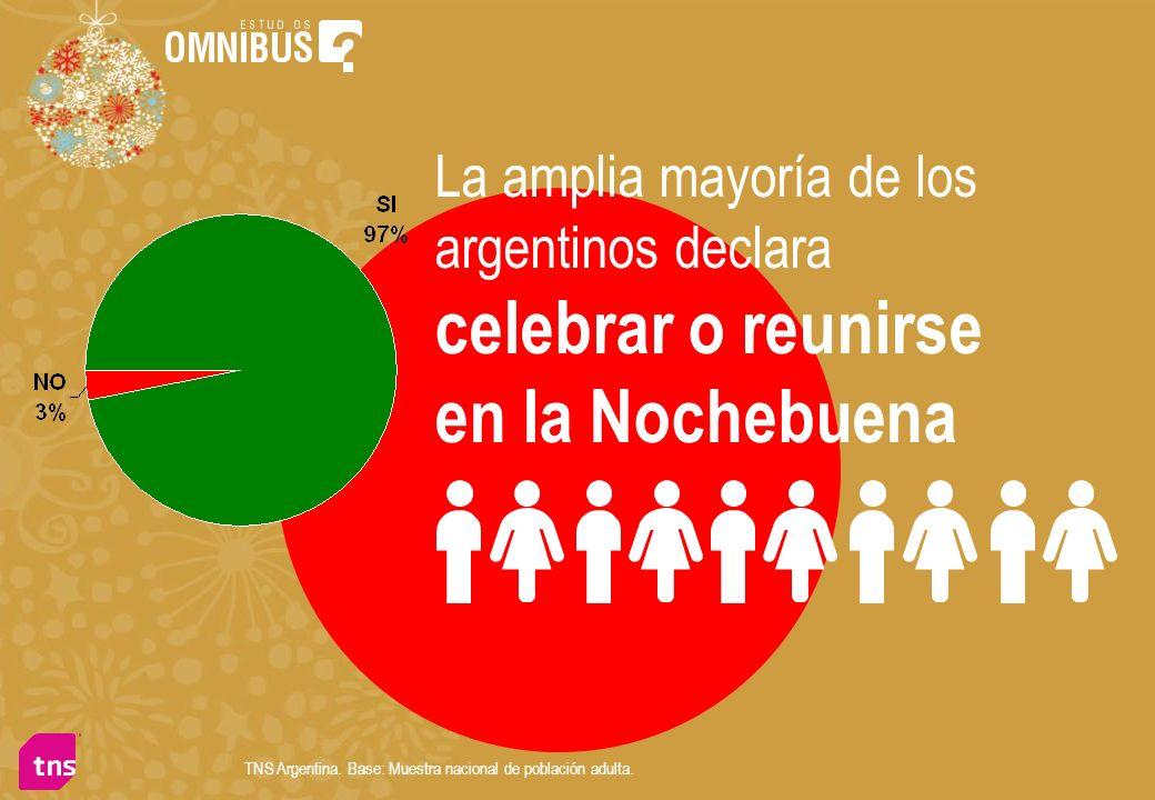La amplia mayoría de los argentinos declara celebrar o reunirse en la Nochebuena TNS Argentina. Base: Muestra nacional de población adulta.