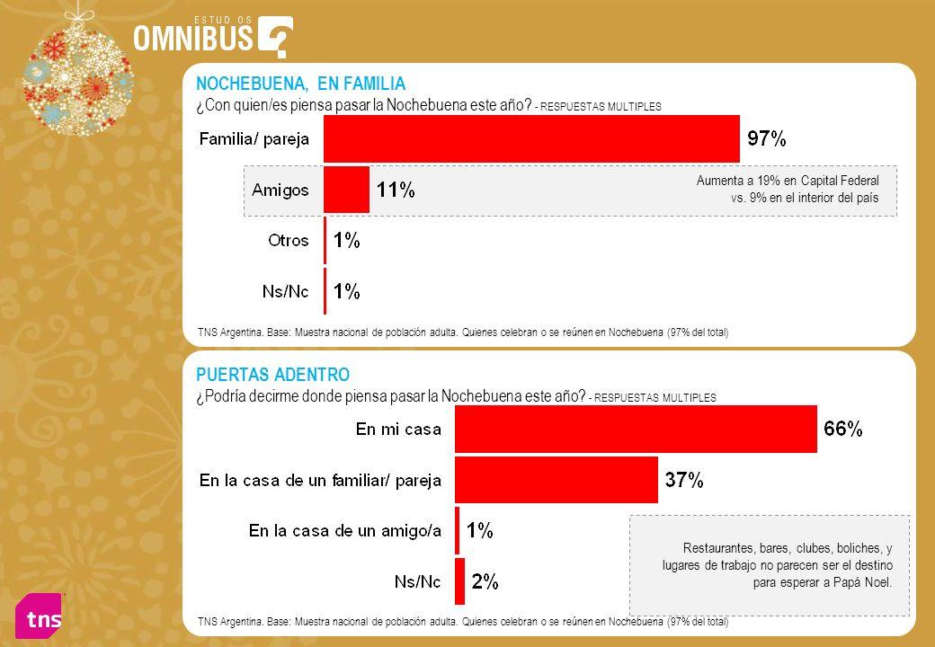 TNS Argentina. Base: Muestra nacional de población adulta. Quienes celebran o se reúnen en Nochebuena (97% del total) NOCHEBUENA, EN FAMILIA ¿Con quie