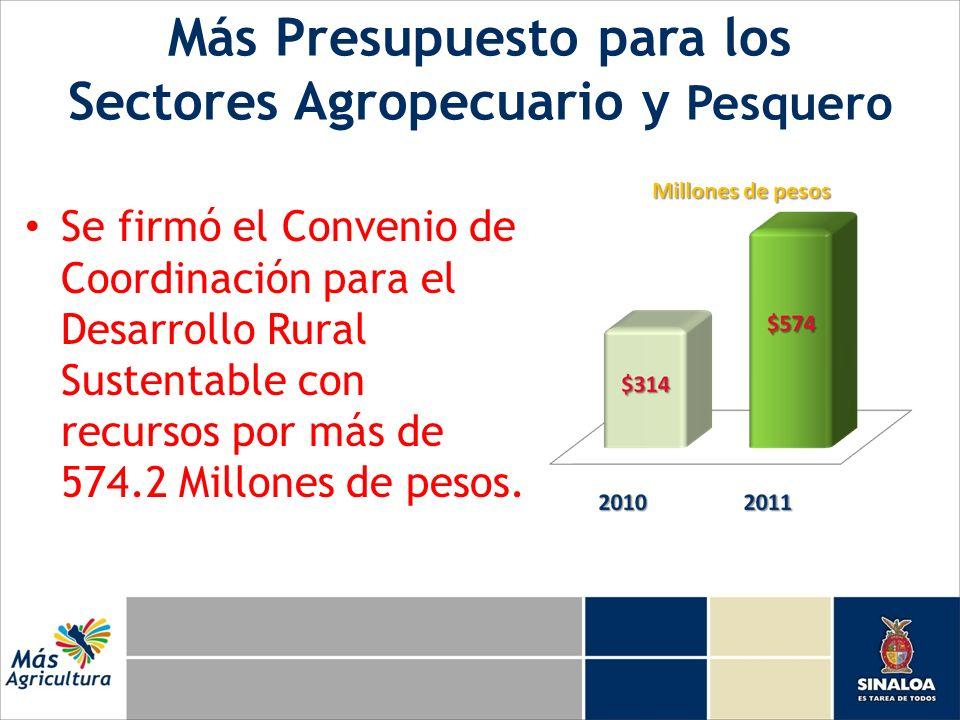Más Presupuesto para los Sectores Agropecuario y Pesquero Se firmó el Convenio de Coordinación para el Desarrollo Rural Sustentable con recursos por más de 574.2 Millones de pesos.