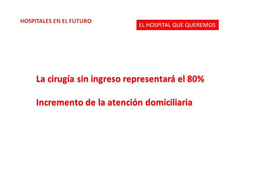La cirugía sin ingreso representará el 80% Incremento de la atención domiciliaria La cirugía sin ingreso representará el 80% Incremento de la atención domiciliaria EL HOSPITAL QUE QUEREMOS HOSPITALES EN EL FUTURO