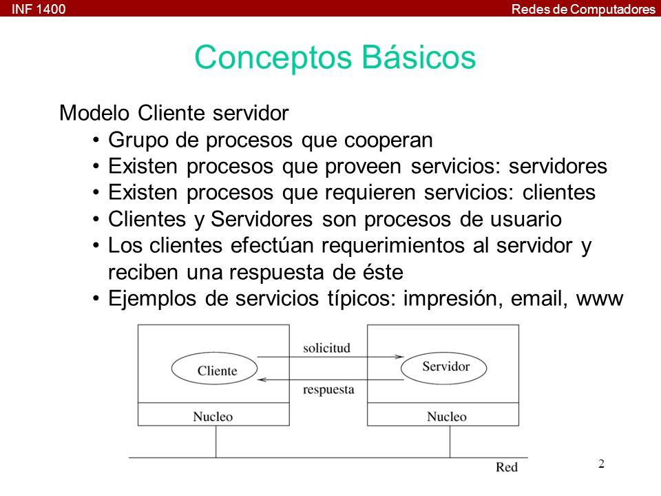 INF 1400Redes de Computadores 2 Conceptos Básicos Modelo Cliente servidor Grupo de procesos que cooperan Existen procesos que proveen servicios: servi