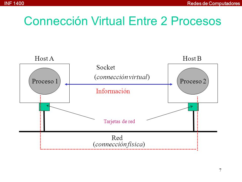 INF 1400Redes de Computadores 7 Red (connección física) Host B Proceso 2 Host A Proceso 1 Tarjetas de red Información Socket (connección virtual) Conn