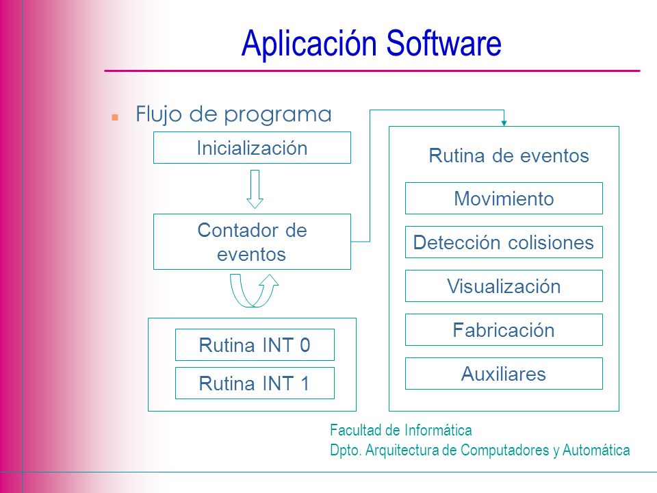 Facultad de Informática Dpto. Arquitectura de Computadores y Automática Aplicación Software n Flujo de programa Inicialización Contador de eventos Rut