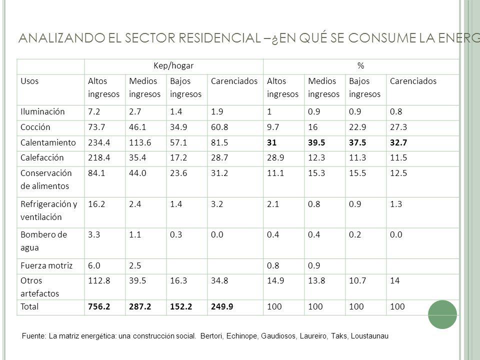 ANALIZANDO EL SECTOR RESIDENCIAL –¿EN QUÉ SE CONSUME LA ENERGÍA.