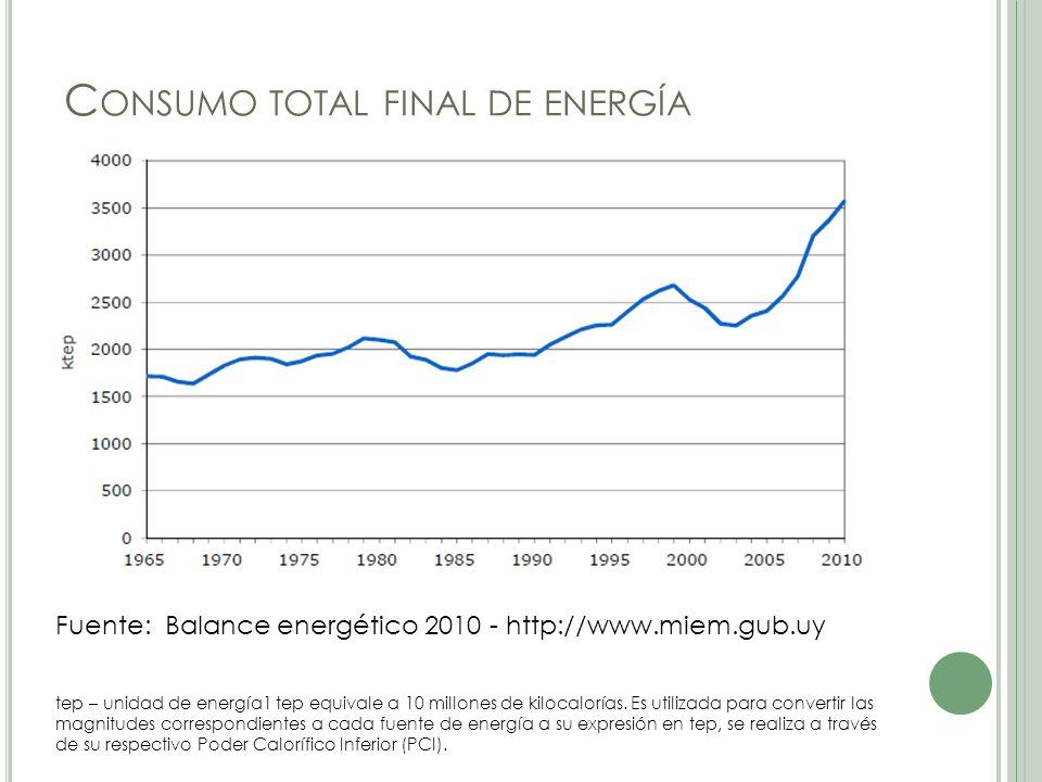 C ONSUMO TOTAL FINAL DE ENERGÍA Fuente: Balance energético 2010 - http://www.miem.gub.uy tep – unidad de energía1 tep equivale a 10 millones de kilocalorías.