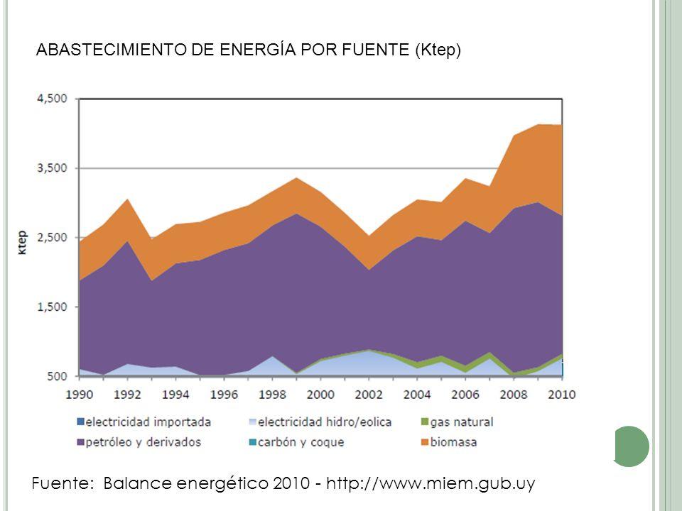 ABASTECIMIENTO DE ENERGÍA POR FUENTE (Ktep) Fuente: Balance energético 2010 - http://www.miem.gub.uy