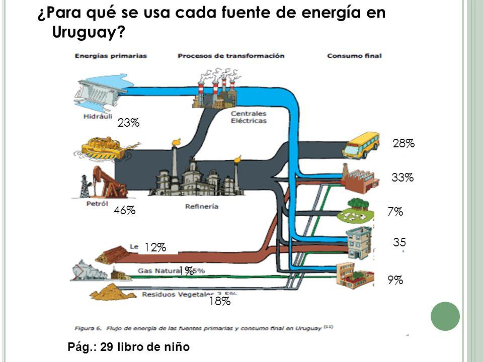 ¿Para qué se usa cada fuente de energía en Uruguay.