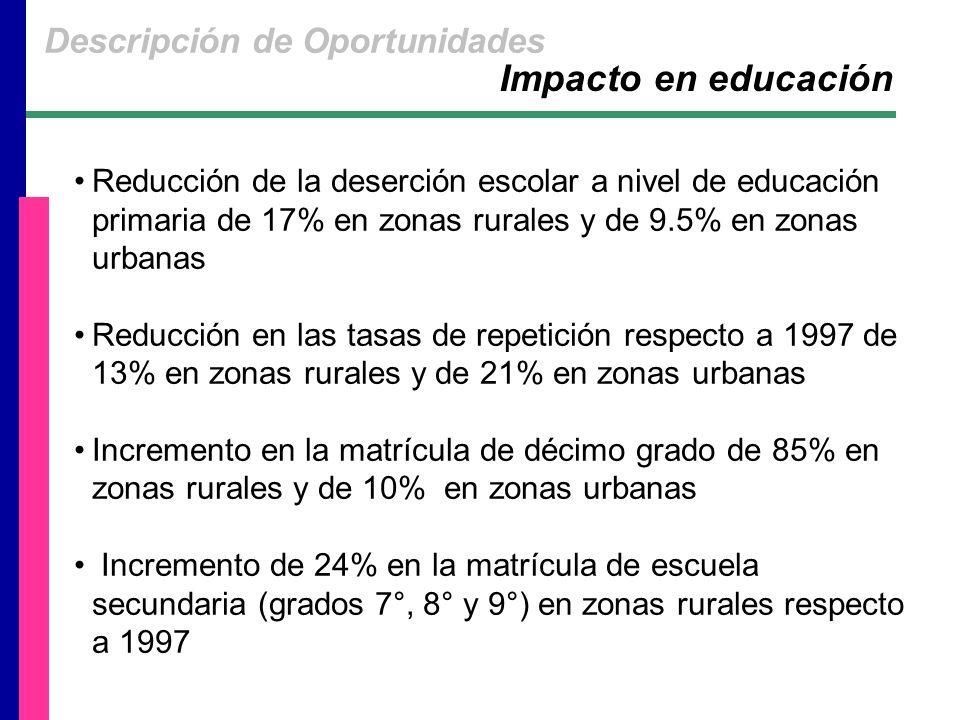 Reducción de la deserción escolar a nivel de educación primaria de 17% en zonas rurales y de 9.5% en zonas urbanas Reducción en las tasas de repetición respecto a 1997 de 13% en zonas rurales y de 21% en zonas urbanas Incremento en la matrícula de décimo grado de 85% en zonas rurales y de 10% en zonas urbanas Incremento de 24% en la matrícula de escuela secundaria (grados 7°, 8° y 9°) en zonas rurales respecto a 1997 Impacto en educación Descripción de Oportunidades