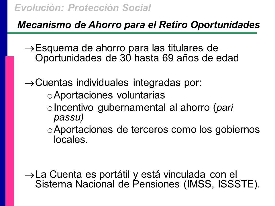Esquema de ahorro para las titulares de Oportunidades de 30 hasta 69 años de edad Cuentas individuales integradas por: o Aportaciones voluntarias o Incentivo gubernamental al ahorro ( pari passu) o Aportaciones de terceros como los gobiernos locales.