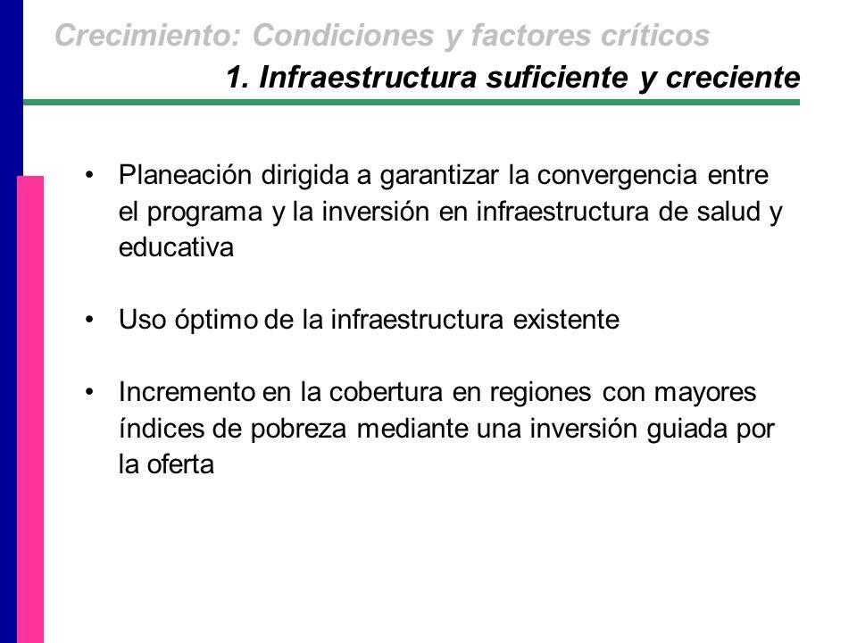 Planeación dirigida a garantizar la convergencia entre el programa y la inversión en infraestructura de salud y educativa Uso óptimo de la infraestructura existente Incremento en la cobertura en regiones con mayores índices de pobreza mediante una inversión guiada por la oferta 1.