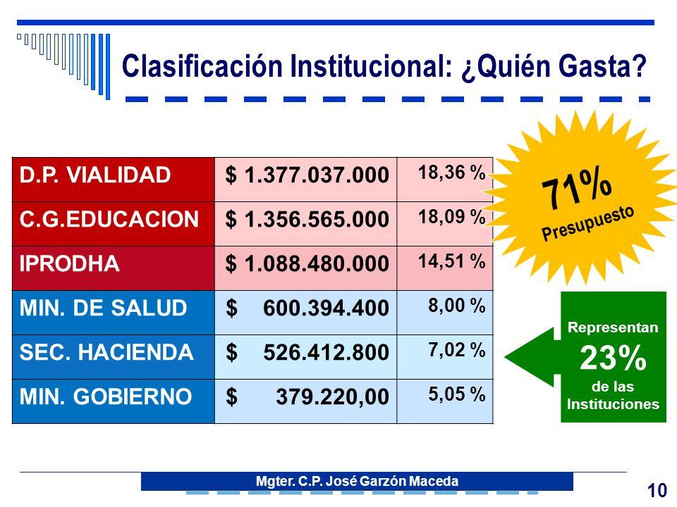10 Clasificación Institucional: ¿Quién Gasta. D.P.
