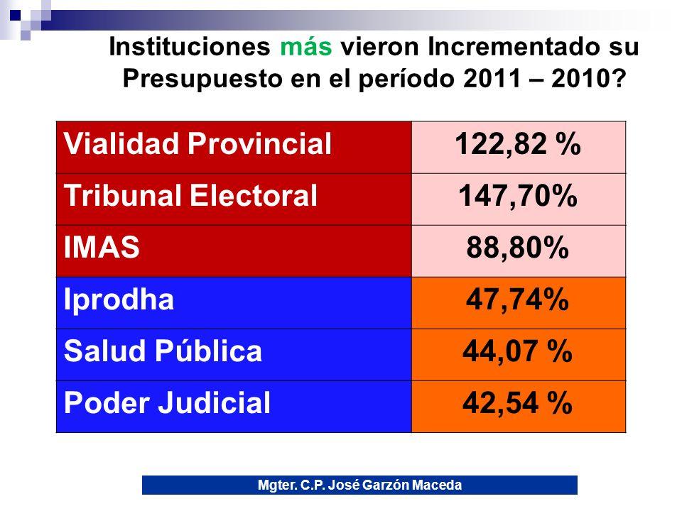 11 Instituciones más vieron Incrementado su Presupuesto en el período 2011 – 2010.
