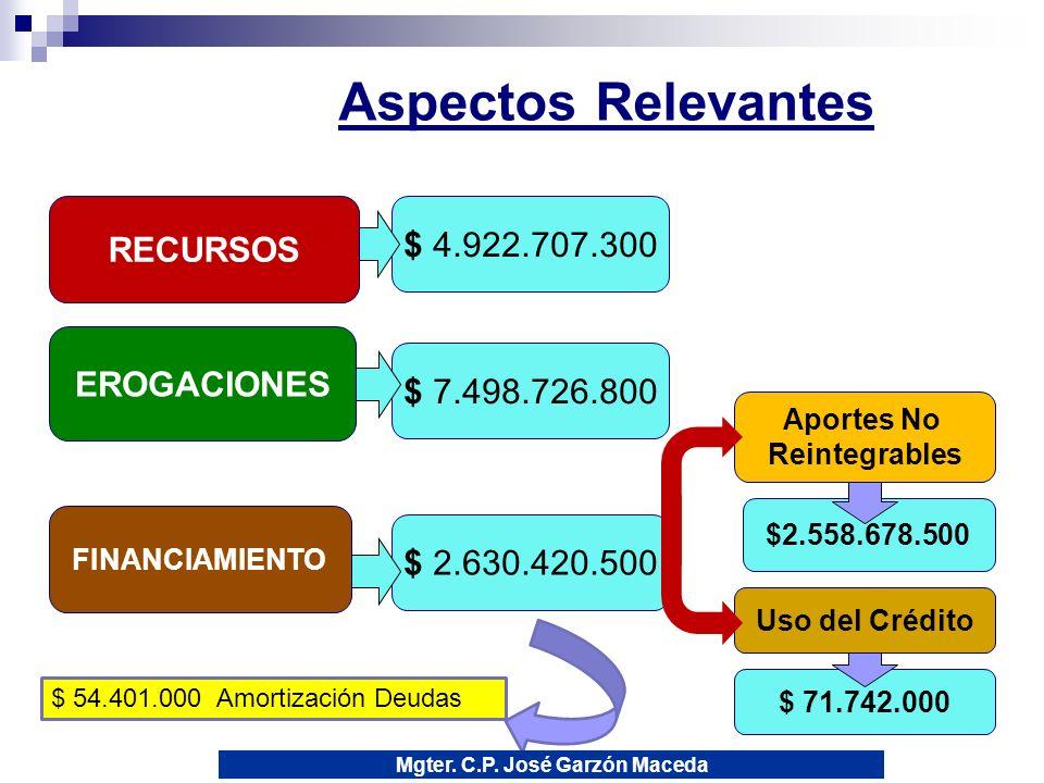 $ 71.742.000 $2.558.678.500 $ 2.630.420.500 $ 7.498.726.800 $ 4.922.707.300 3 Aspectos Relevantes RECURSOS EROGACIONES FINANCIAMIENTO Aportes No Reintegrables Uso del Crédito $ 54.401.000 Amortización Deudas Mgter.