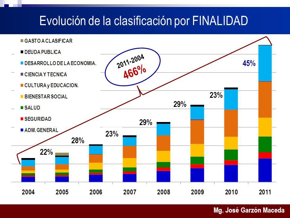Mg. José Garzón Maceda Evolución de la clasificación por FINALIDAD 22% 45% 29% 23% 28% 23% 2011-2004 466%