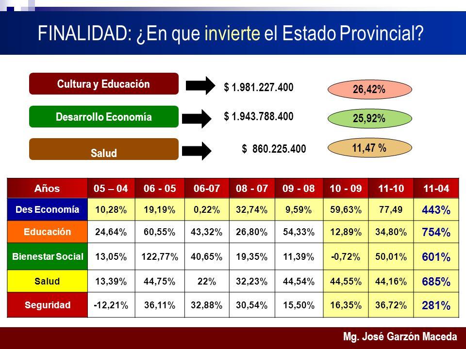 Mg. José Garzón Maceda FINALIDAD: ¿En que invierte el Estado Provincial.