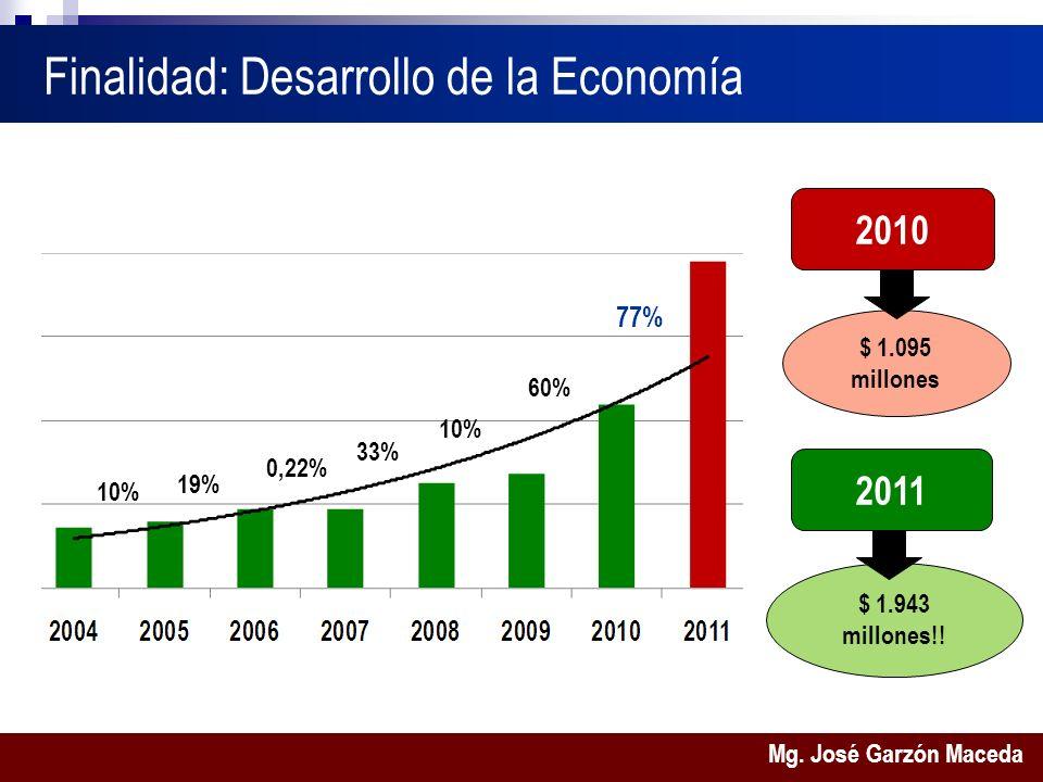 Mg. José Garzón Maceda $ 1.943 millones!.