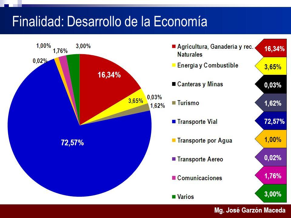 Mg. José Garzón Maceda Finalidad: Desarrollo de la Economía 0,03%1,62%72,57%1,00%0,02%1,76%3,00%3,65%16,34%